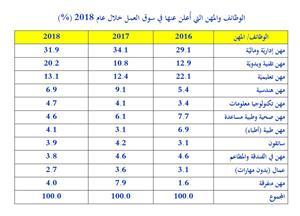 دراسة حول اتجاهات التوظيف في الأردن 2018