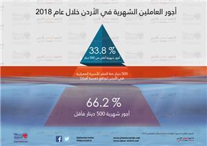 غالبية العاملين في الأردن دون خط الفقر