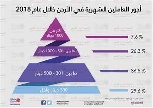 غالبية العاملين في الأردن فقراء