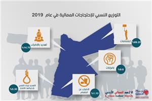 المرصد العمّالي: ازدياد ملحوظ في عدد الاحتجاجات العمّالية عام 2019
