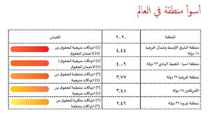 الأردن من بين الدول التي تراجعت فيها الحقوق العمالية لعام 2019