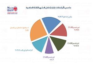 تأثيرات عميقة لكورونا المستجد على الأوضاع الاقتصادية للأردنيين